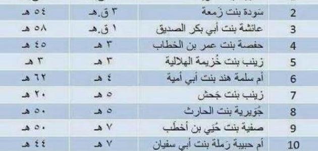 كم عدد زوجات سيدنا محمد وما أسماؤهن