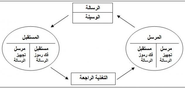 عناصر الاتصال اللغوي موقع مصادر