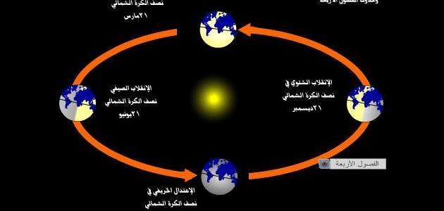 ماذا ينتج عن دوران الأرض حول نفسها موقع مصادر