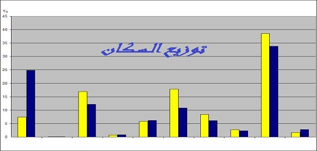 بحث عن توزيع السكان موقع مصادر